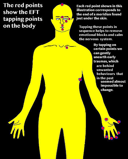 EFT / Matrix Reimprinting. Tapping Points Man